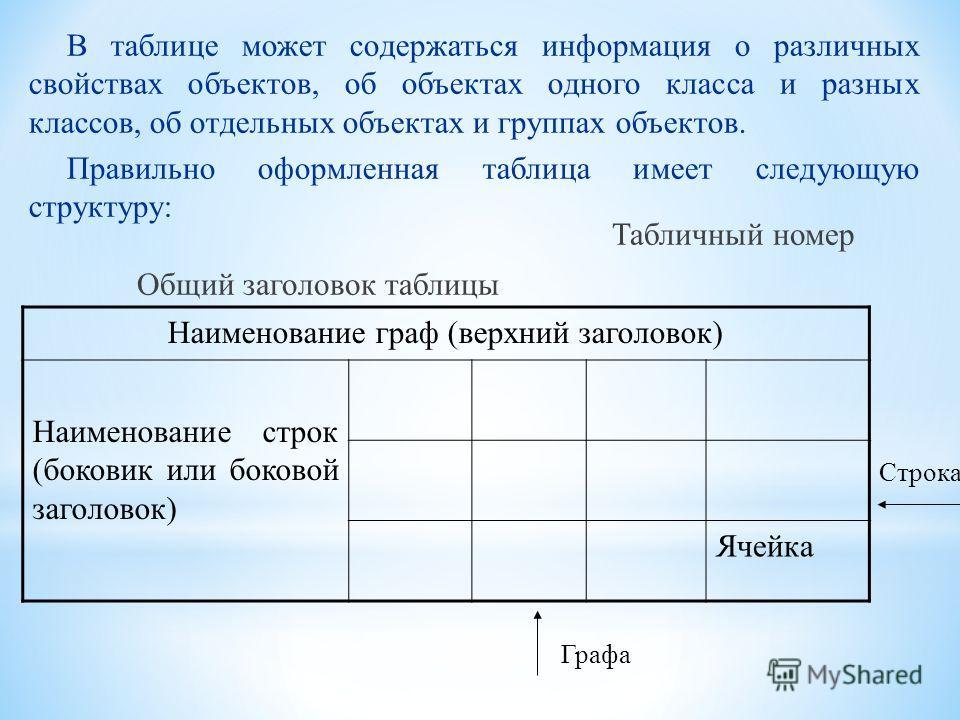 Представленная в таблице информация наглядна, компактна и легко обозрима.