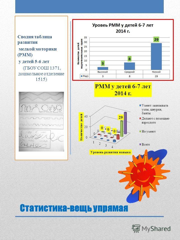 Статистика-вещь упрямая Сводня таблица развития мелкой моторики (РММ) у детей 5-6 лет (ГБОУ СОШ 1371, дошкольное отделение 1515)
