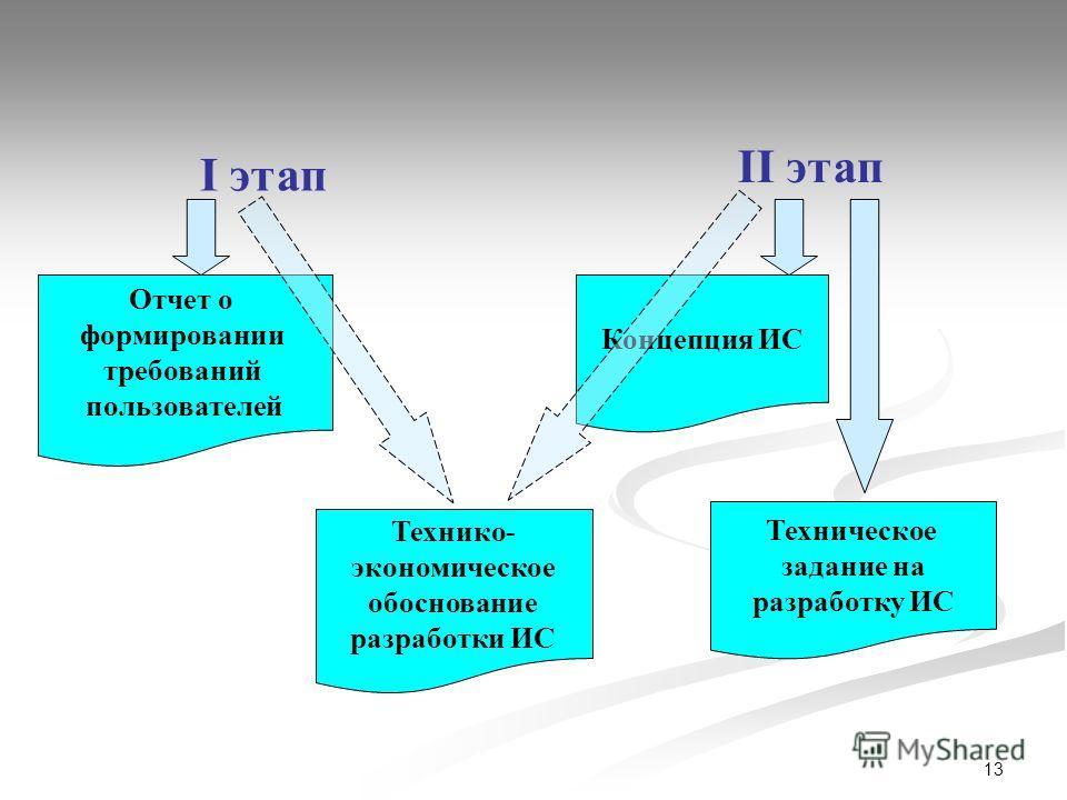 13 I этап II этап Отчет о формировании требований пользователей Технико- экономическое обоснование разработки ИС Концепция ИС Техническое задание на разработку ИС