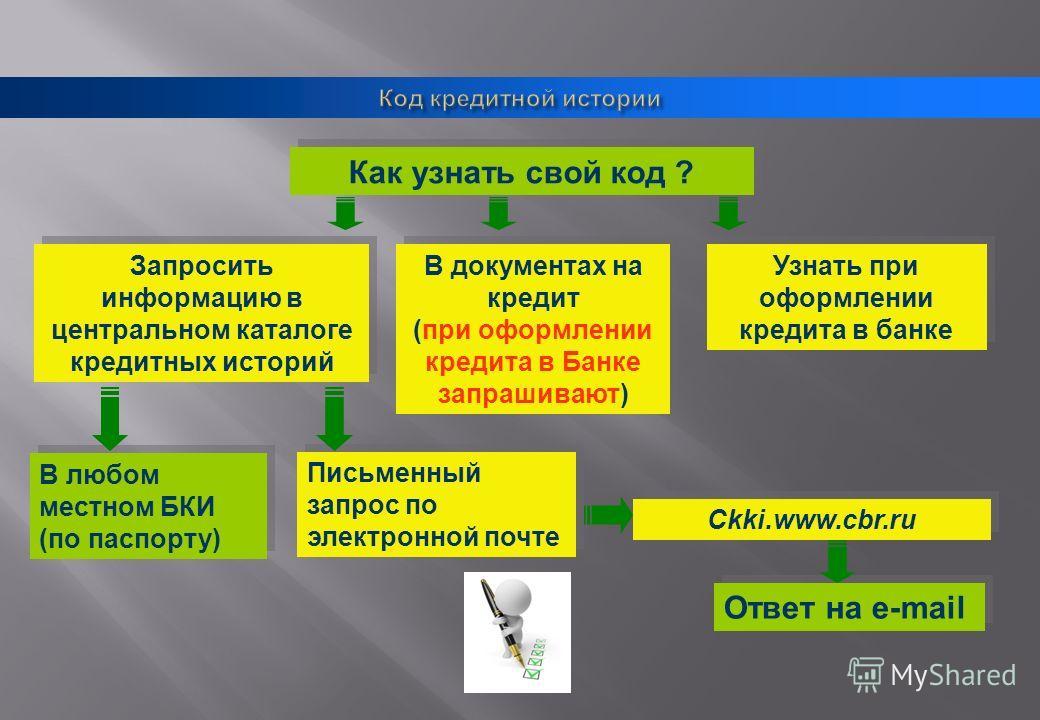 Как узнать свой код ? Ckki.www.cbr.ru В документах на кредит (при оформлении кредита в Банке запрашивают) Узнать при оформлении кредита в банке Запросить информацию в центральном каталоге кредитных историй В любом местном БКИ (по паспорту) Письменный