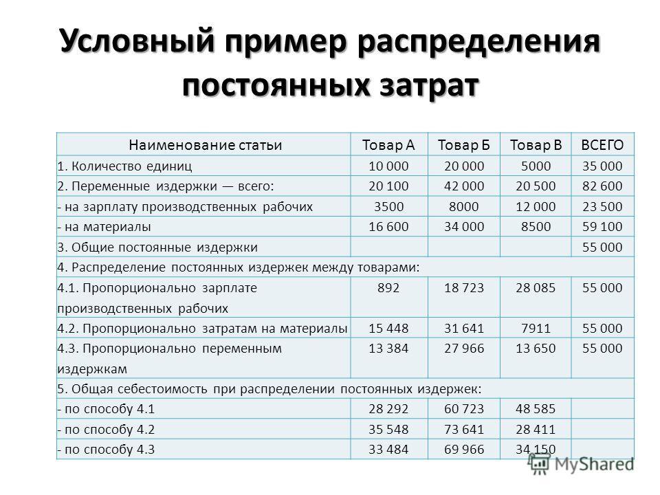 Условный пример распределения постоянных затрат Наименование статьиТовар АТовар БТовар ВВСЕГО 1. Количество единиц10 00020 000500035 000 2. Переменные издержки всего:20 10042 00020 50082 600 - на зарплату производственных рабочих3500800012 00023 500