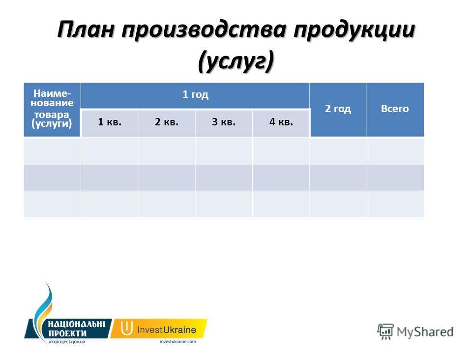 План производства продукции (услуг) Наиме- нование товара (услуги) 1 год 2 годВсего 1 кв.2 кв.3 кв.4 кв.