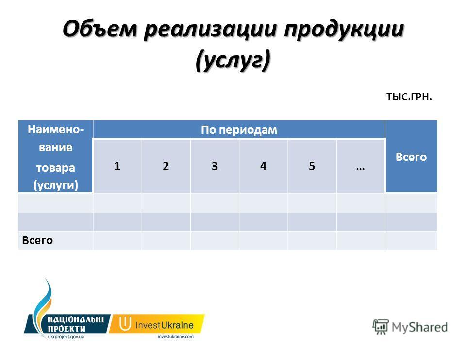 Объем реализации продукции (услуг) Наимено- вание товара (услуги) По периодам Всего 12345… ТЫС.ГРН.