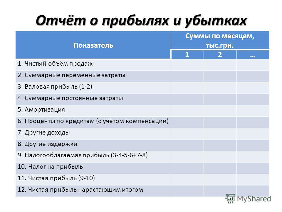 Отчёт о прибылях и убытках Показатель Суммы по месяцам, тыс.грн. 12… 1. Чистый объём продаж 2. Суммарные переменные затраты 3. Валовая прибыль (1-2) 4. Суммарные постоянные затраты 5. Амортизация 6. Проценты по кредитам (с учётом компенсации) 7. Друг