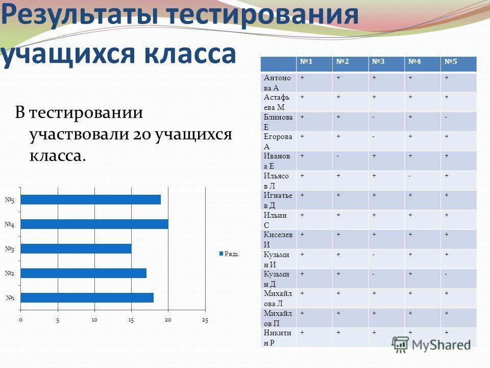 Результаты тестирования учащихся класса В тестировании участвовали 20 учащихся класса. 12345 Антоно ва А +++++ Астафь ева М +++++ Блинова Е ++-+- Егорова А ++-++ Иванов а Е +-+++ Ильясо в Л +++-+ Игнатье в Д +++++ Ильин С +++++ Киселев И +++++ Кузьми