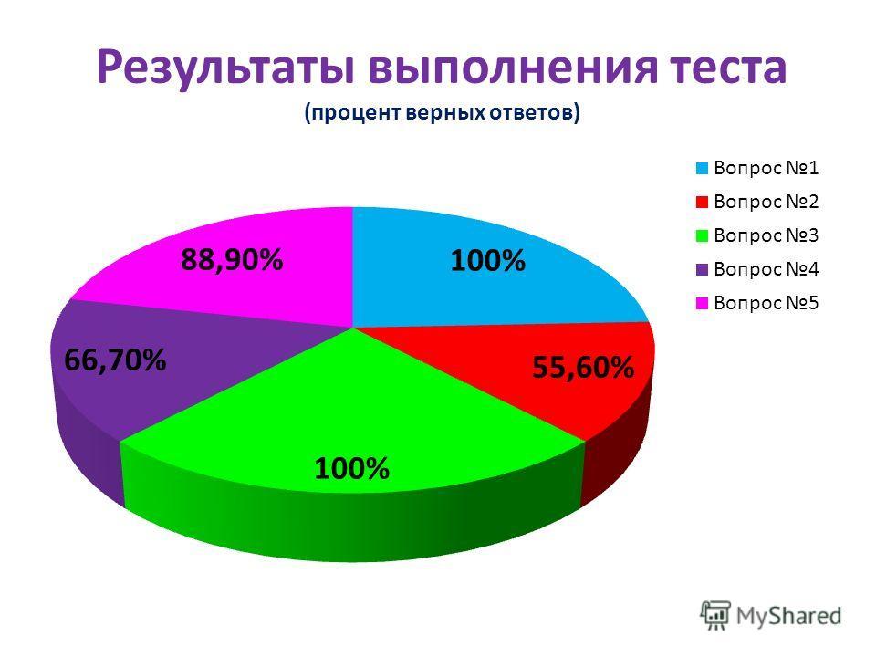 Результаты выполнения теста (процент верных ответов)