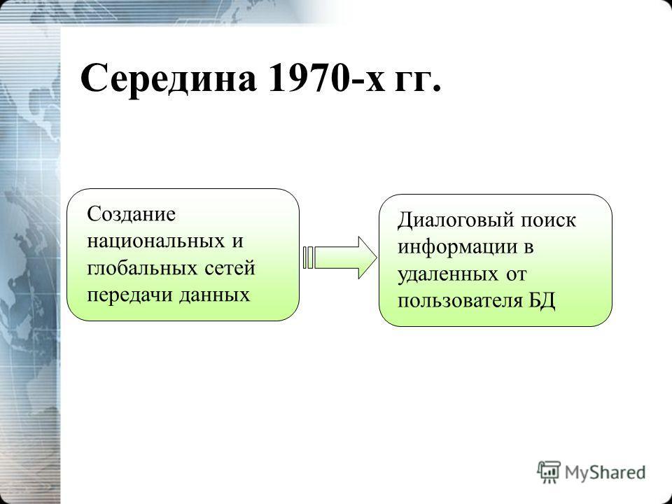 Середина 1970-х гг. Создание национальных и глобальных сетей передачи данных Диалоговый поиск информации в удаленных от пользователя БД