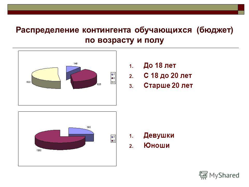 Распределение контингента обучающихся (бюджет) по возрасту и полу 1. До 18 лет 2. С 18 до 20 лет 3. Старше 20 лет 1. Девушки 2. Юноши