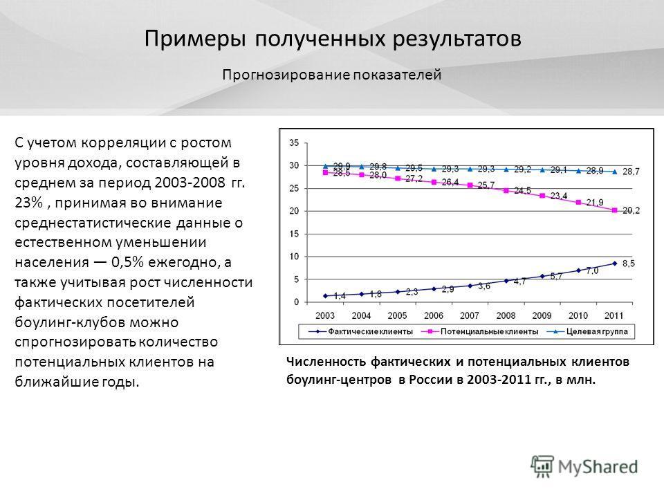 Примеры полученных результатов Численность фактических и потенциальных клиентов боулинг-центров в России в 2003-2011 гг., в млн. Прогнозирование показателей С учетом корреляции с ростом уровня дохода, составляющей в среднем за период 2003-2008 гг. 23