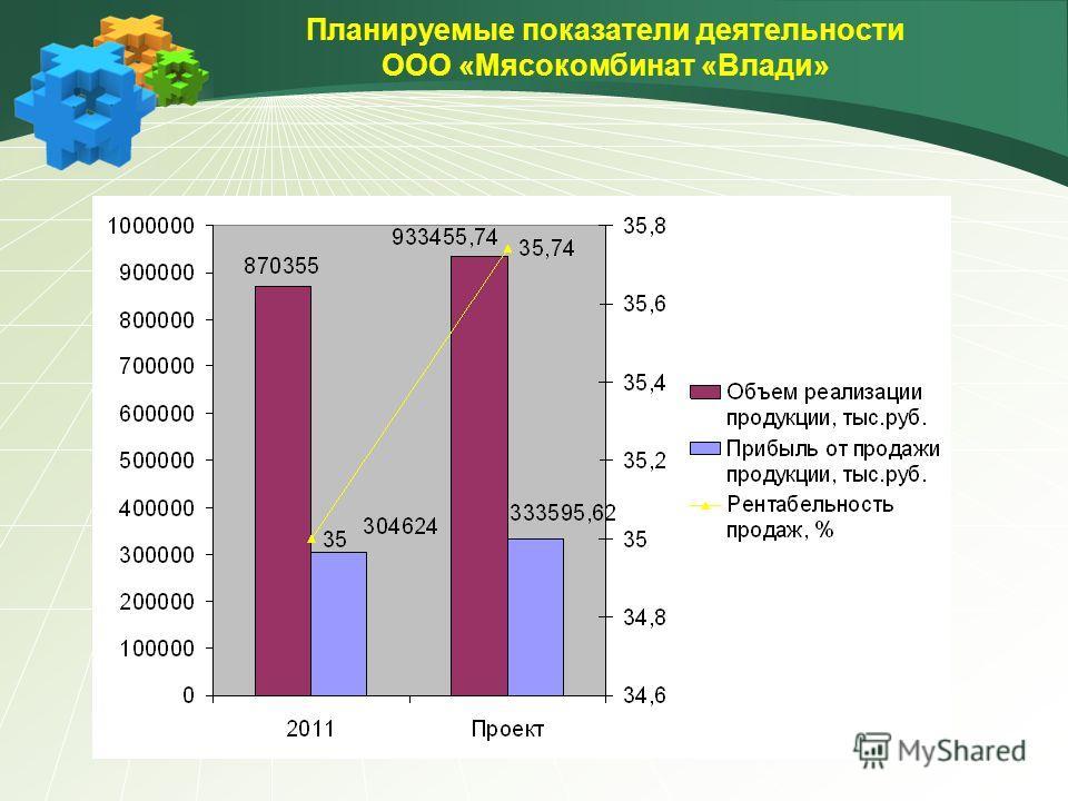 Планируемые показатели деятельности ООО «Мясокомбинат «Влади»