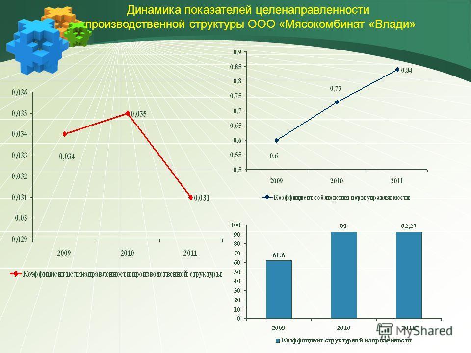 Динамика показателей целенаправленности производственной структуры ООО «Мясокомбинат «Влади»