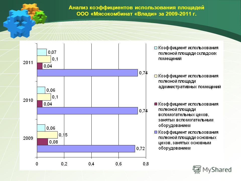 Анализ коэффициентов использования площадей ООО «Мясокомбинат «Влади» за 2009-2011 г.