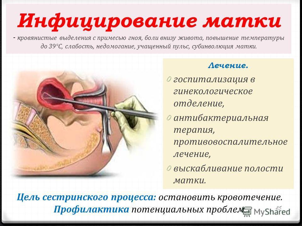 Инфицирование матки - кровянистые выделения с примесью гноя, боли внизу живота, повышение температуры до 39°С, слабость, недомогание, учащенный пульс, субинволюция матки. Лечение. 0 госпитализация в гинекологическое отделение, 0 антибактериальная тер