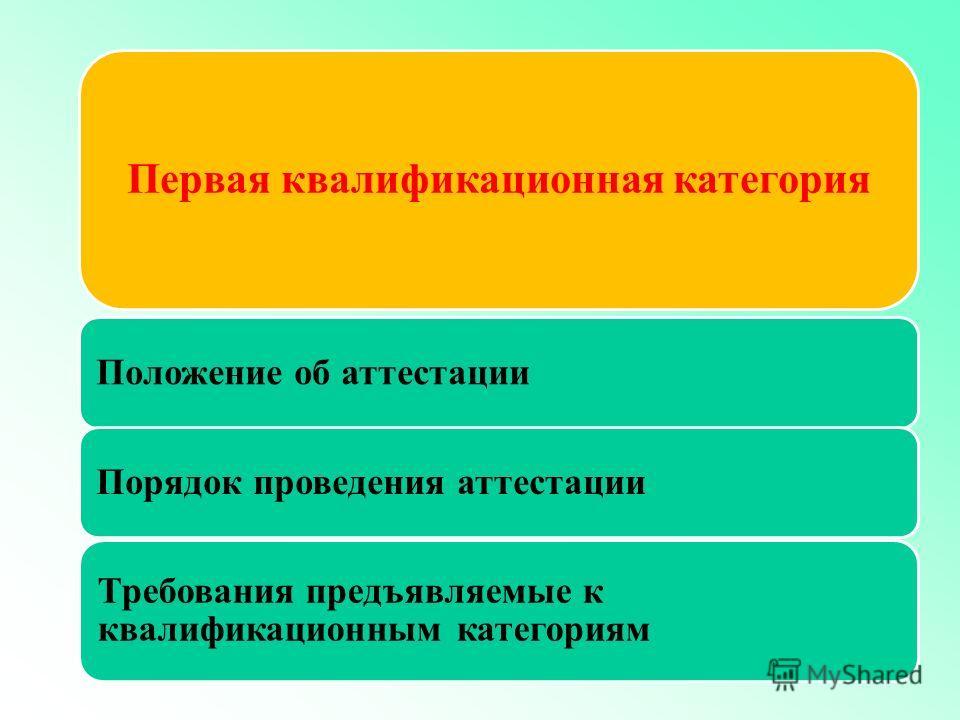 Первая квалификационная категория Положение об аттестацииПорядок проведения аттестации Требования предъявляемые к квалификационным категориям