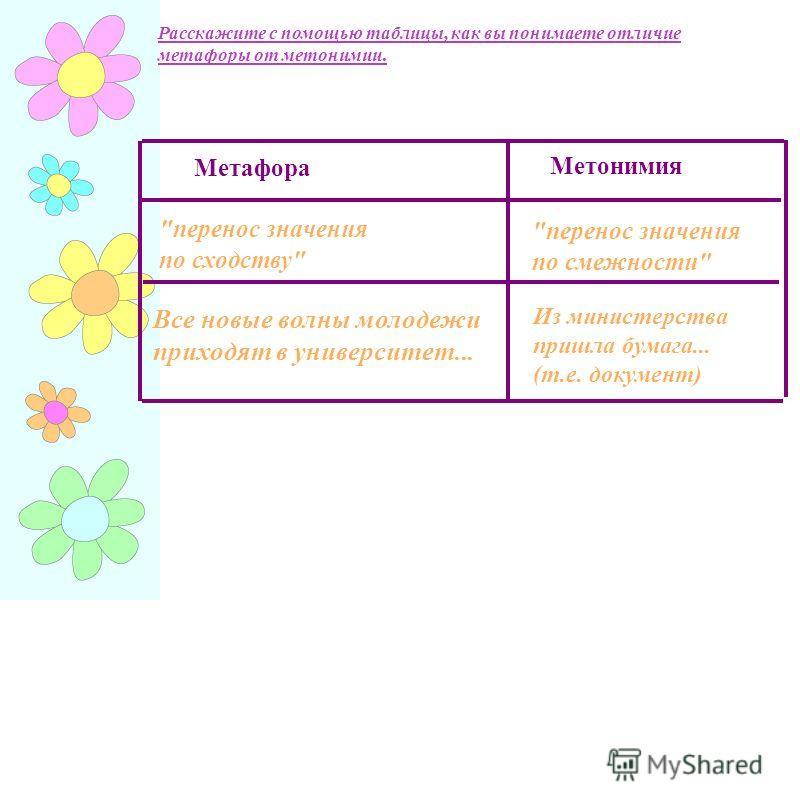 Расскажите с помощью таблицы, как вы понимаете отличие метафоры от метонимии. Все новые волны молодежи приходят в университет... Из министерства пришла бумага... (т.е. документ)