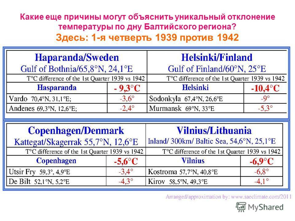 Какие еще причины могут объяснить уникальный отклонение температуры по дну Балтийского региона? Здесь: 1-я четверть 1939 против 1942
