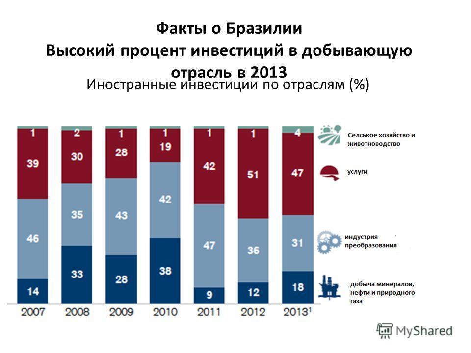 Факты о Бразилии Высокий процент инвестиций в добывающую отрасль в 2013 Иностранные инвестиции по отраслям (%)