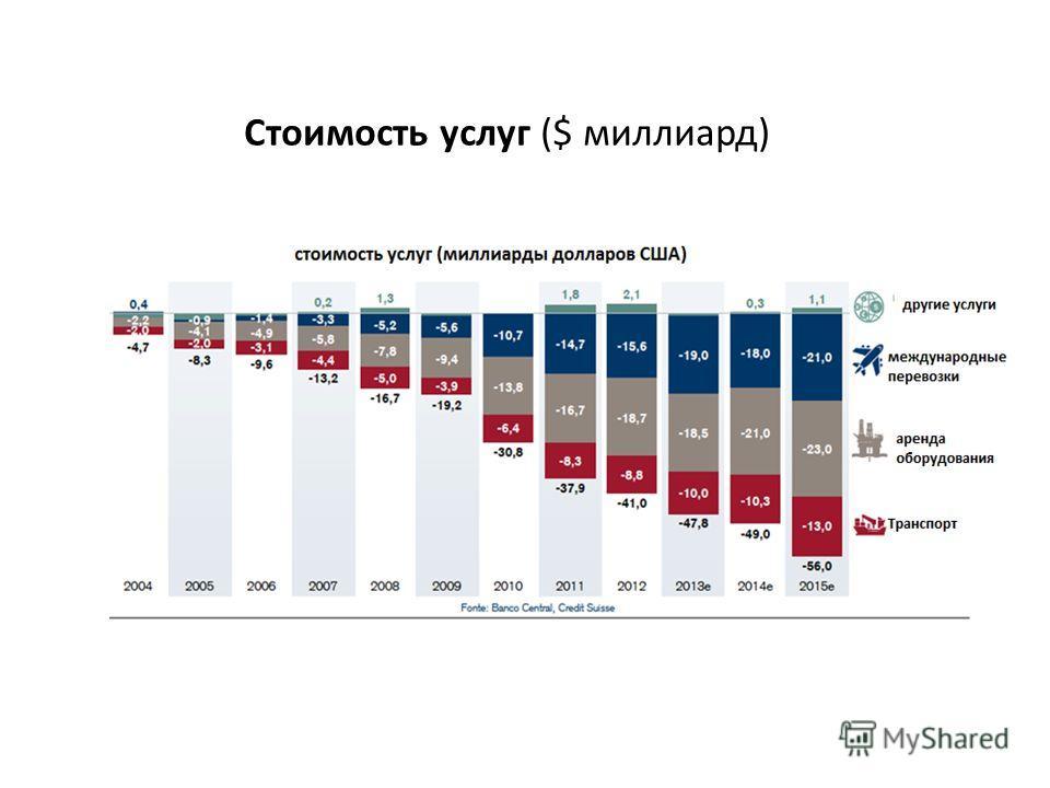 Стоимость услуг ($ миллиард)