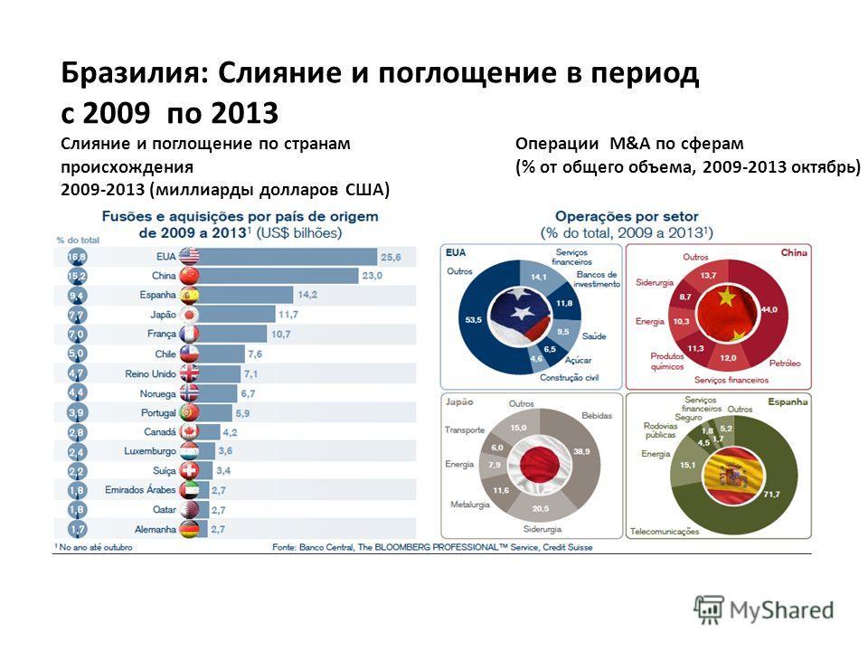 Слияние и поглощение по странам происхождения 2009-2013 (миллиарды долларов США) Операции M&A по сферам (% от общего объема, 2009-2013 октябрь) Бразилия: Слияние и поглощение в период с 2009 по 2013