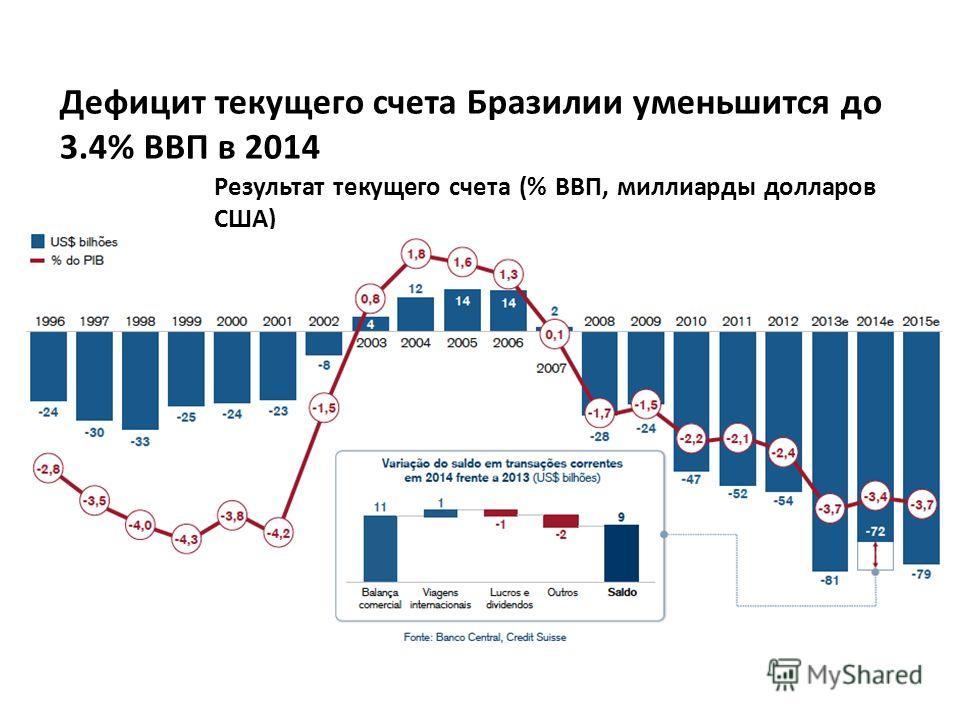 Результат текущего счета (% ВВП, миллиарды долларов США) Дефицит текущего счета Бразилии уменьшится до 3.4% ВВП в 2014