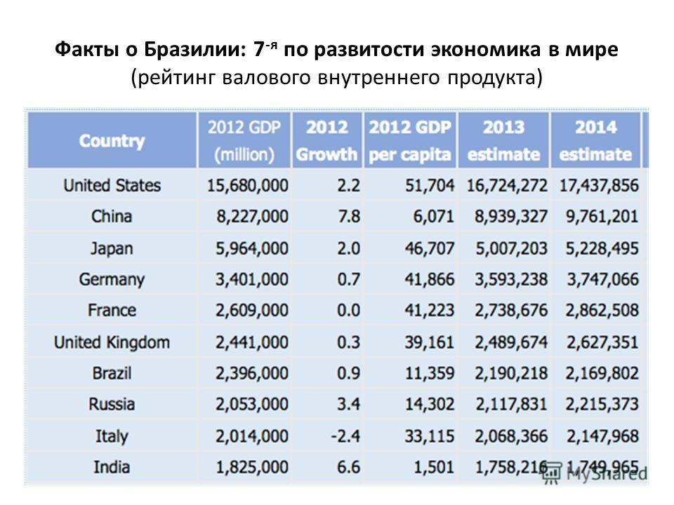 Факты о Бразилии: 7 -я по развитости экономика в мире (рейтинг валового внутреннего продукта)