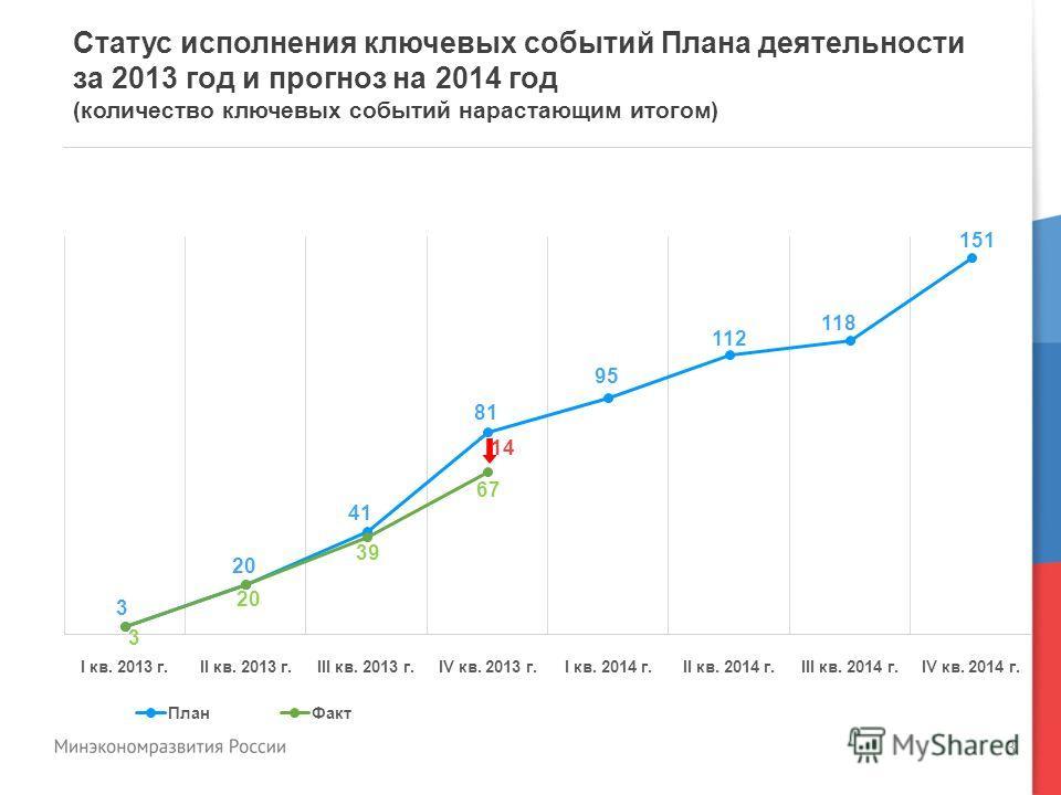 3 Статус исполнения ключевых событий Плана деятельности за 2013 год и прогноз на 2014 год (количество ключевых событий нарастающим итогом)