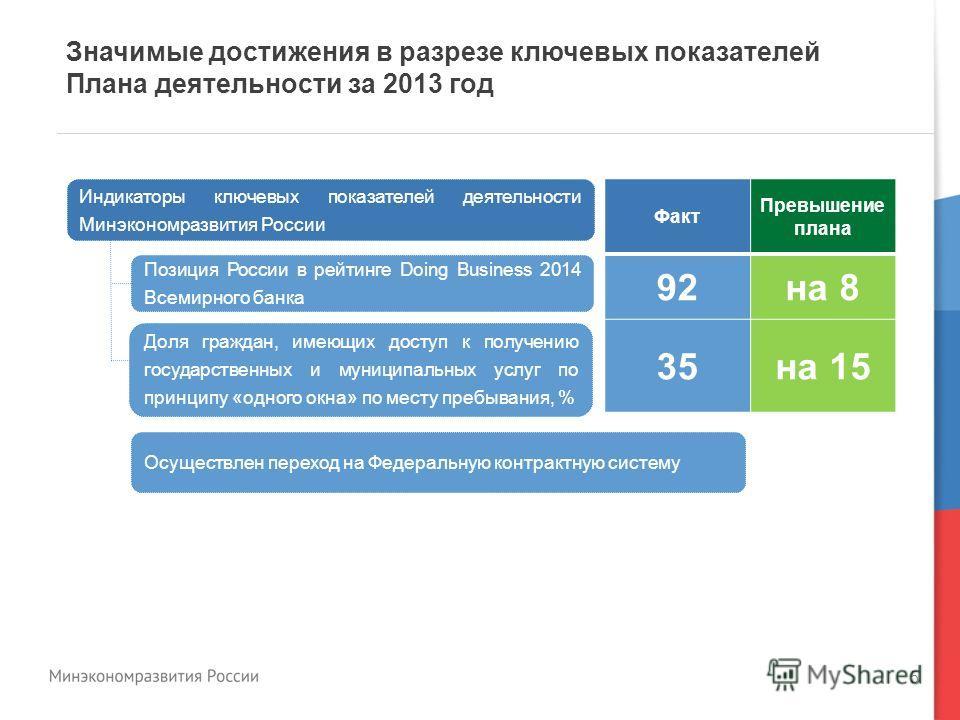 5 Значимые достижения в разрезе ключевых показателей Плана деятельности за 2013 год Индикаторы ключевых показателей деятельности Минэкономразвития России Позиция России в рейтинге Doing Business 2014 Всемирного банка Доля граждан, имеющих доступ к по