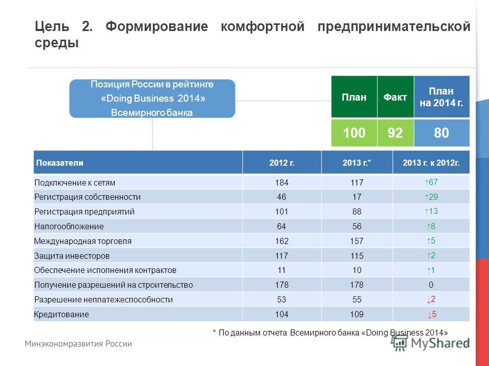 9 Позиция России в рейтинге «Doing Business 2014» Всемирного банка ПланФакт План на 2014 г. 1009280 Показатели2012 г.2013 г.* 2013 г. к 2012г. Подключение к сетям184117 67 Регистрация собственности4617 29 Регистрация предприятий10188 13 Налогообложен