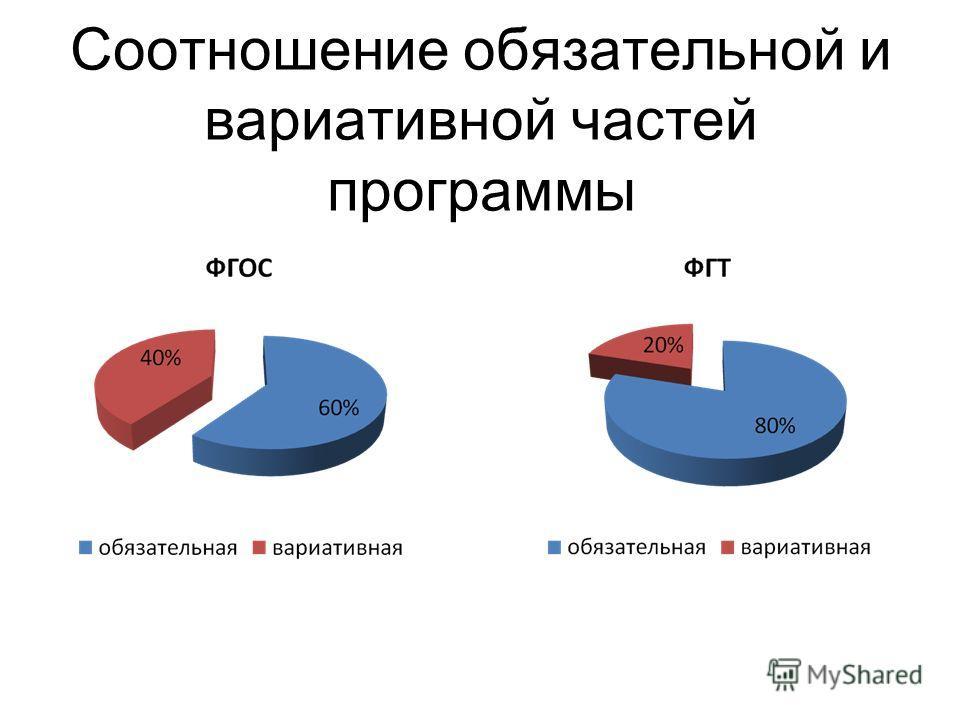 Соотношение обязательной и вариативной частей программы