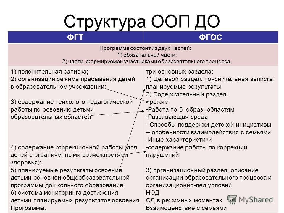 Структура ООП ДО ФГТФГОС Программа состоит из двух частей: 1) обязательной части; 2) части, формируемой участниками образовательного процесса. 1) пояснительная записка; 2) организация режима пребывания детей в образовательном учреждении; 3) содержани