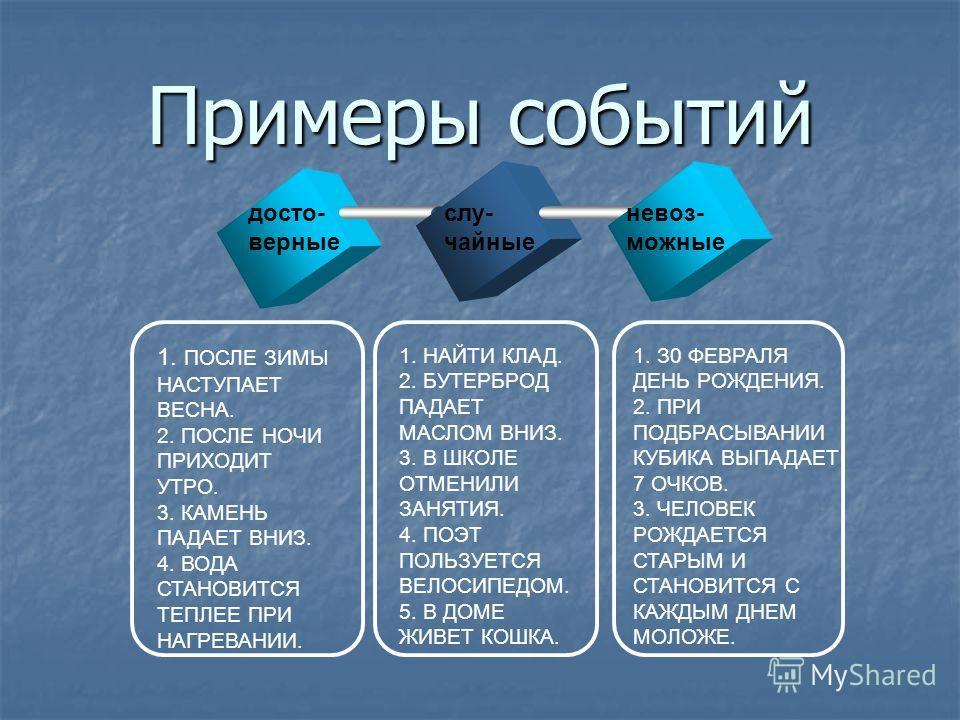 Примеры событий досто- верные слу- чайные невоз- можные 1. ПОСЛЕ ЗИМЫ НАСТУПАЕТ ВЕСНА. 2. ПОСЛЕ НОЧИ ПРИХОДИТ УТРО. 3. КАМЕНЬ ПАДАЕТ ВНИЗ. 4. ВОДА СТАНОВИТСЯ ТЕПЛЕЕ ПРИ НАГРЕВАНИИ. 1. НАЙТИ КЛАД. 2. БУТЕРБРОД ПАДАЕТ МАСЛОМ ВНИЗ. 3. В ШКОЛЕ ОТМЕНИЛИ З
