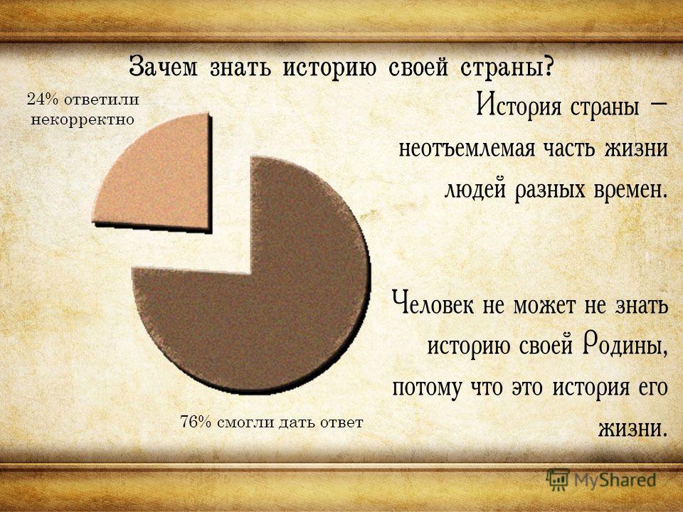 Зачем знать историю своей страны? 24% ответили некорректно 76% смогли дать ответ История страны – неотъемлемая часть жизни людей разных времен. Человек не может не знать историю своей Родины, потому что это история его жизни.
