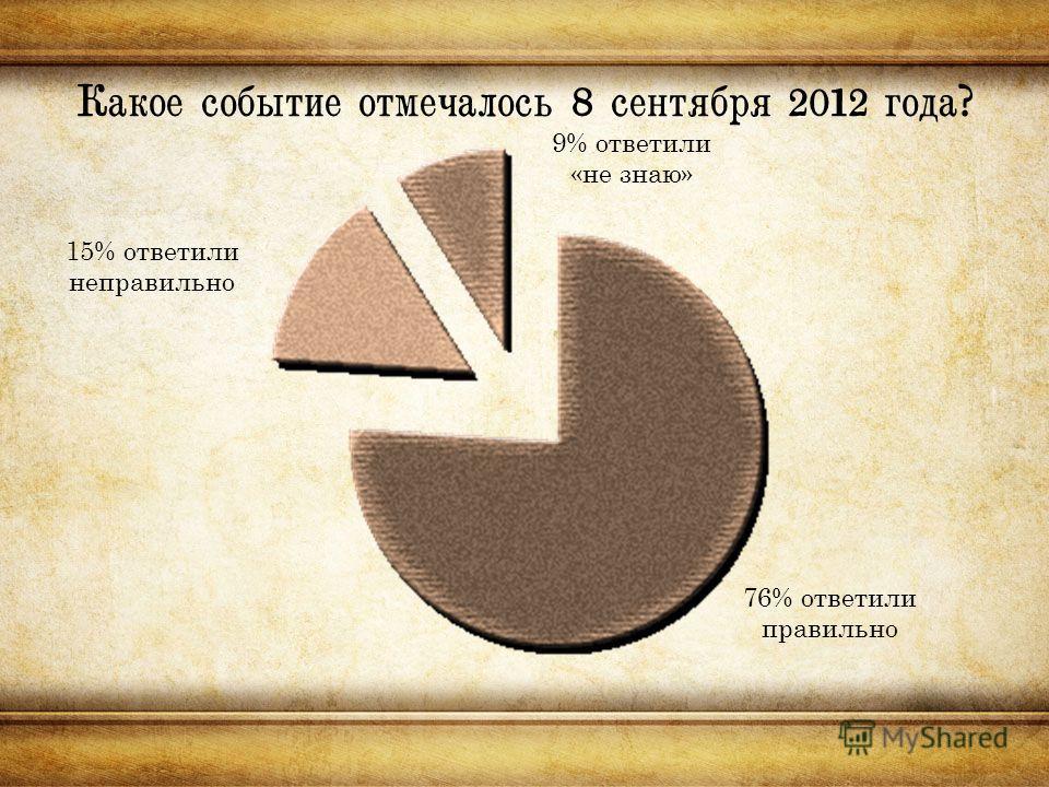 Какое событие отмечалось 8 сентября 2012 года? 15% ответили неправильно 76% ответили правильно 9% ответили «не знаю»
