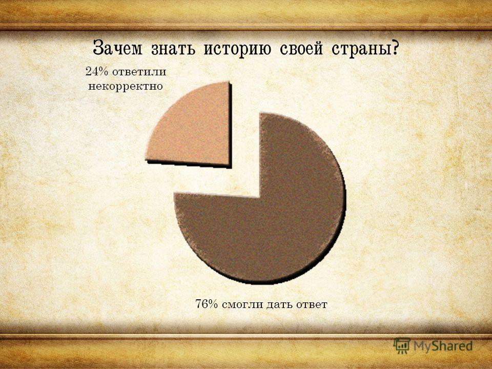 Зачем знать историю своей страны? 24% ответили некорректно 76% смогли дать ответ