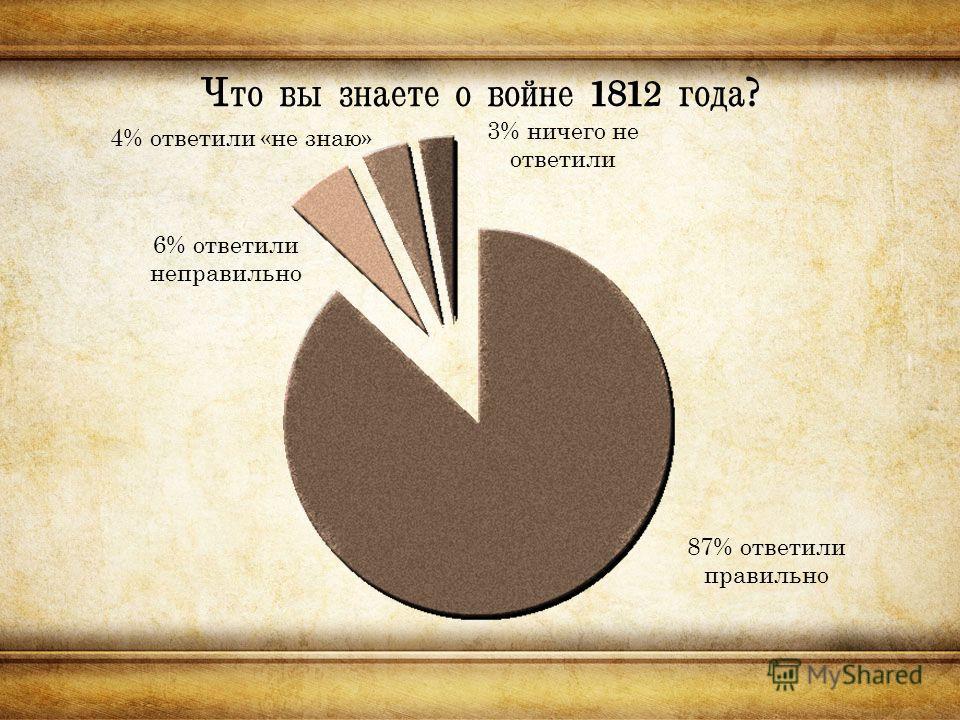 Что вы знаете о войне 1812 года? 6% ответили неправильно 87% ответили правильно 4% ответили «не знаю» 3% ничего не ответили