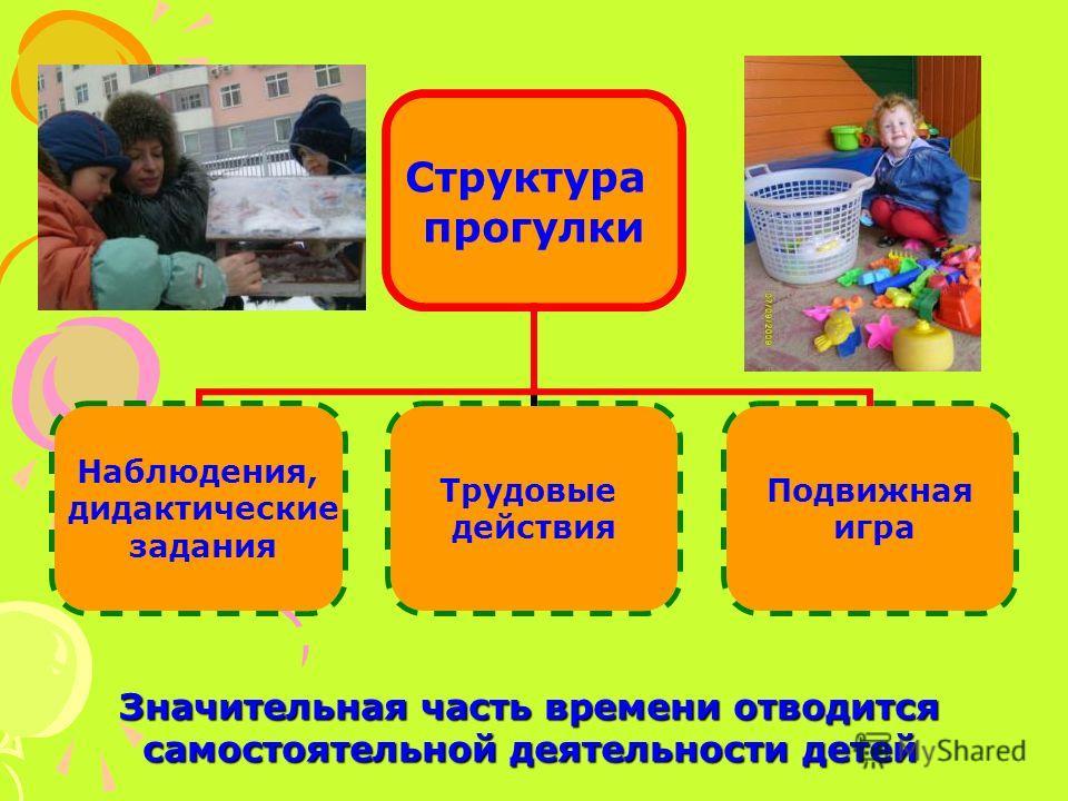Структура прогулки Наблюдения, дидактические задания Трудовые действия Подвижная игра Значительная часть времени отводится самостоятельной деятельности детей