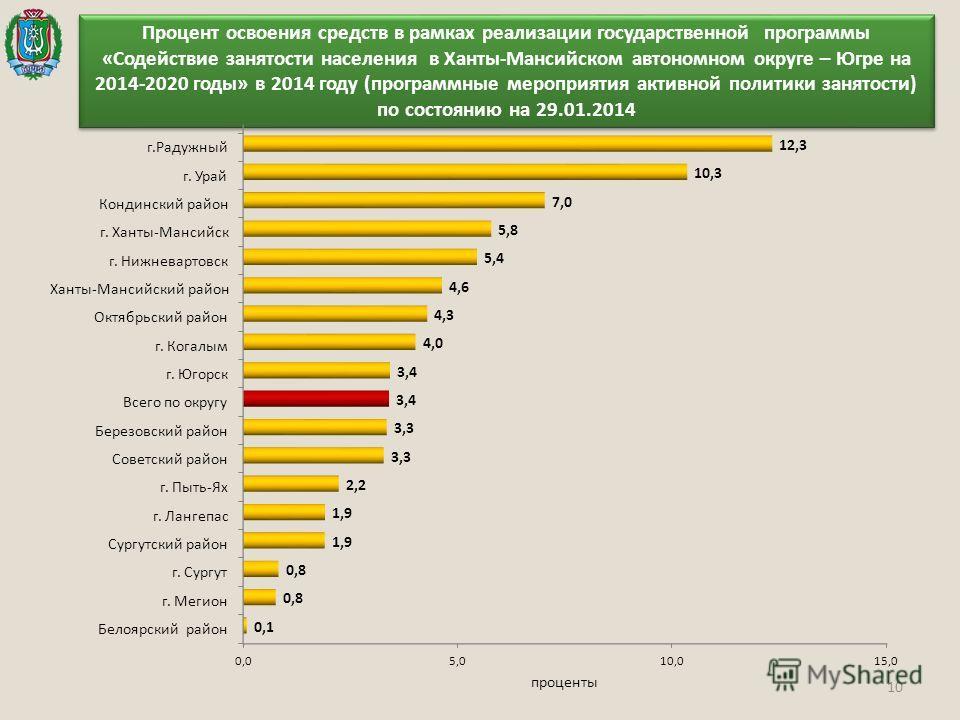 10 Процент освоения средств в рамках реализации государственной программы «Содействие занятости населения в Ханты-Мансийском автономном округе – Югре на 2014-2020 годы» в 2014 году (программные мероприятия активной политики занятости) по состоянию на