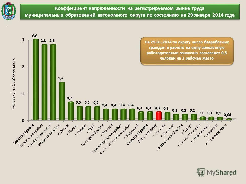 8 Коэффициент напряженности на регистрируемом рынке труда муниципальных образований автономного округа по состоянию на 29 января 2014 года