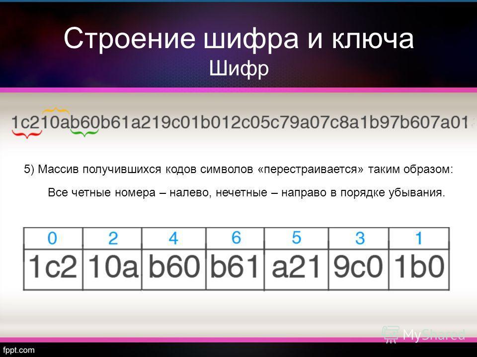 Строение шифра и ключа Шифр 5) Массив получившихся кодов символов «перестраивается» таким образом: Все четные номера – налево, нечетные – направо в порядке убывания.