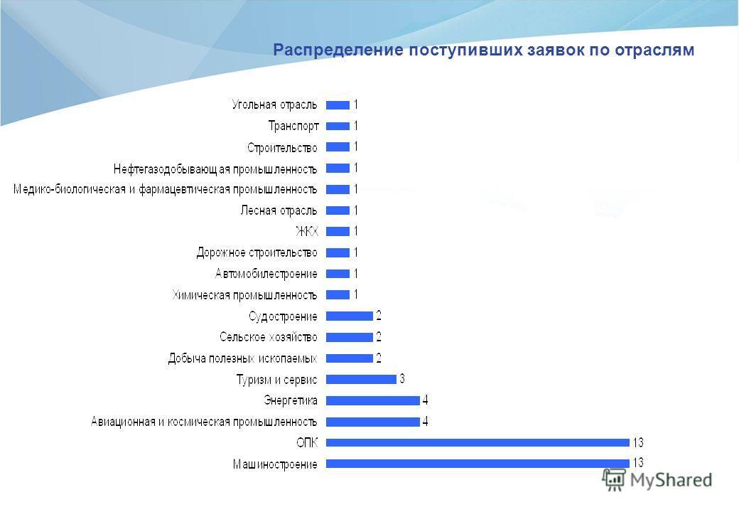 Распределение поступивших заявок по отраслям