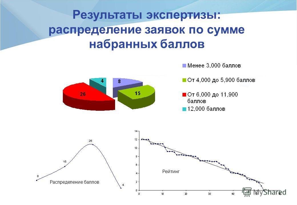 Результаты экспертизы: распределение заявок по сумме набранных баллов Распределение баллов Рейтинг