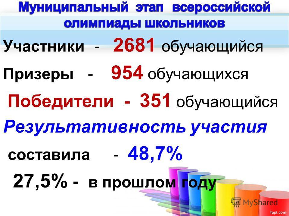 Участники - 2681 обучающийся Призеры - 954 обучающихся Победители - 351 обучающийся Результативность участия составила - 48,7% 27,5% - в прошлом году