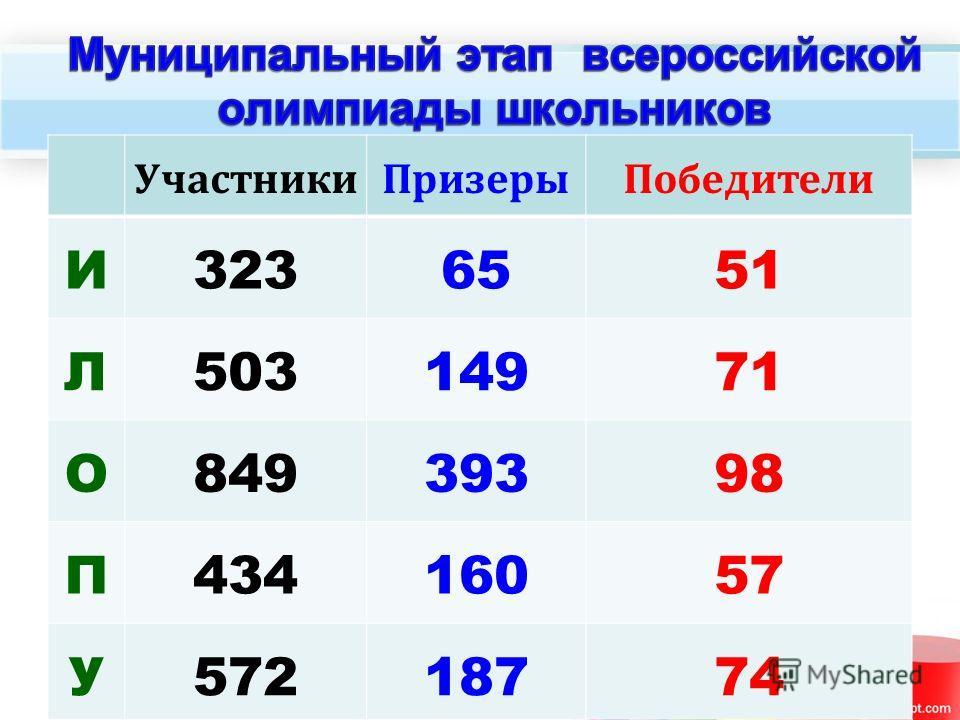 УчастникиПризерыПобедители И3236551 Л50314971 О84939398 П43416057 У57218774