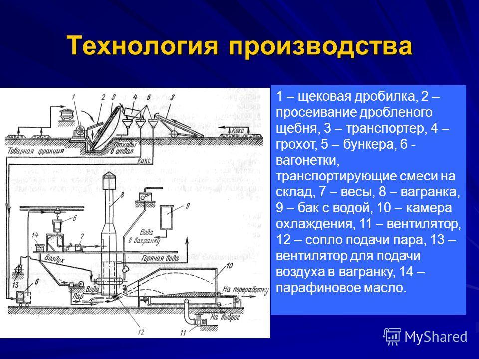 Технология производства 1 – щековая дробилка, 2 – просеивание дробленого щебня, 3 – транспортер, 4 – грохот, 5 – бункера, 6 - вагонетки, транспортирующие смеси на склад, 7 – весы, 8 – вагранка, 9 – бак с водой, 10 – камера охлаждения, 11 – вентилятор