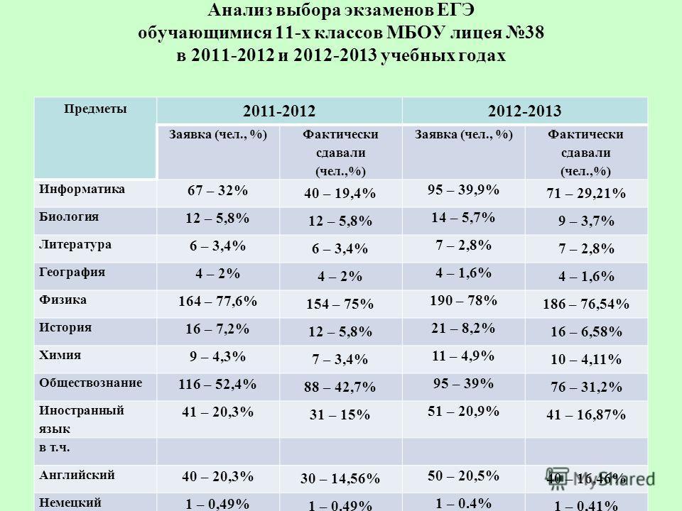 Анализ выбора экзаменов ЕГЭ обучающимися 11-х классов МБОУ лицея 38 в 2011-2012 и 2012-2013 учебных годах Предметы 2011-20122012-2013 Заявка (чел., %) Фактически сдавали (чел.,%) Заявка (чел., %) Фактически сдавали (чел.,%) Информатика 67 – 32% 40 –