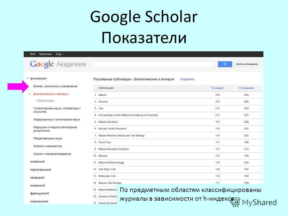 Google Scholar Показатели По предметным областям классифицированы журналы в зависимости от h-индекса.