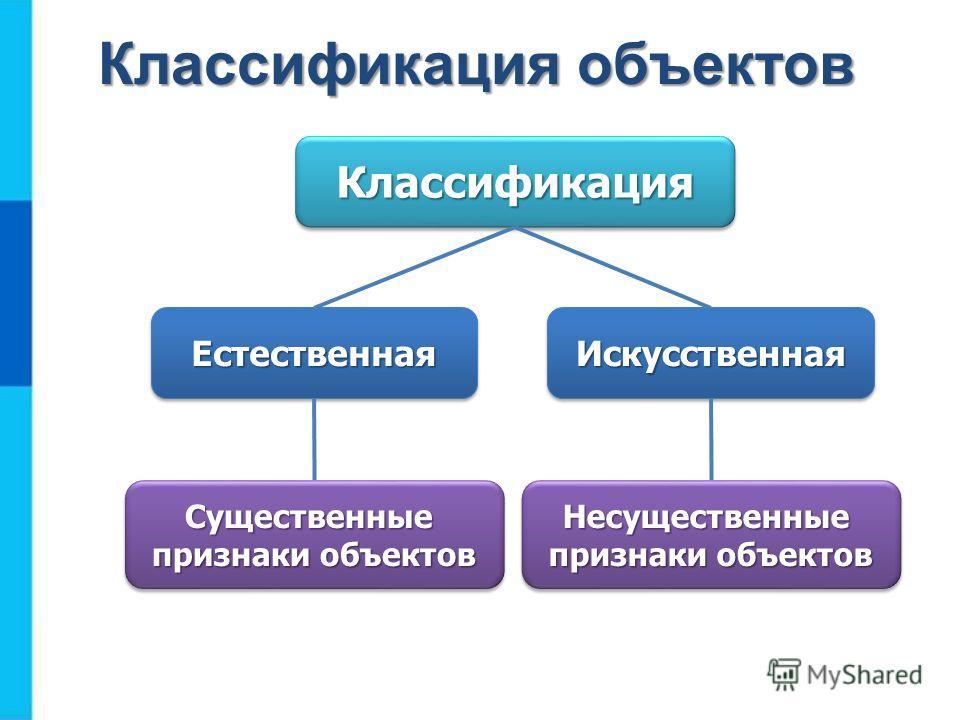 КлассификацияКлассификация ЕстественнаяЕстественнаяИскусственнаяИскусственная Существенные признаки объектов Существенные Несущественные Несущественные Классификация объектов