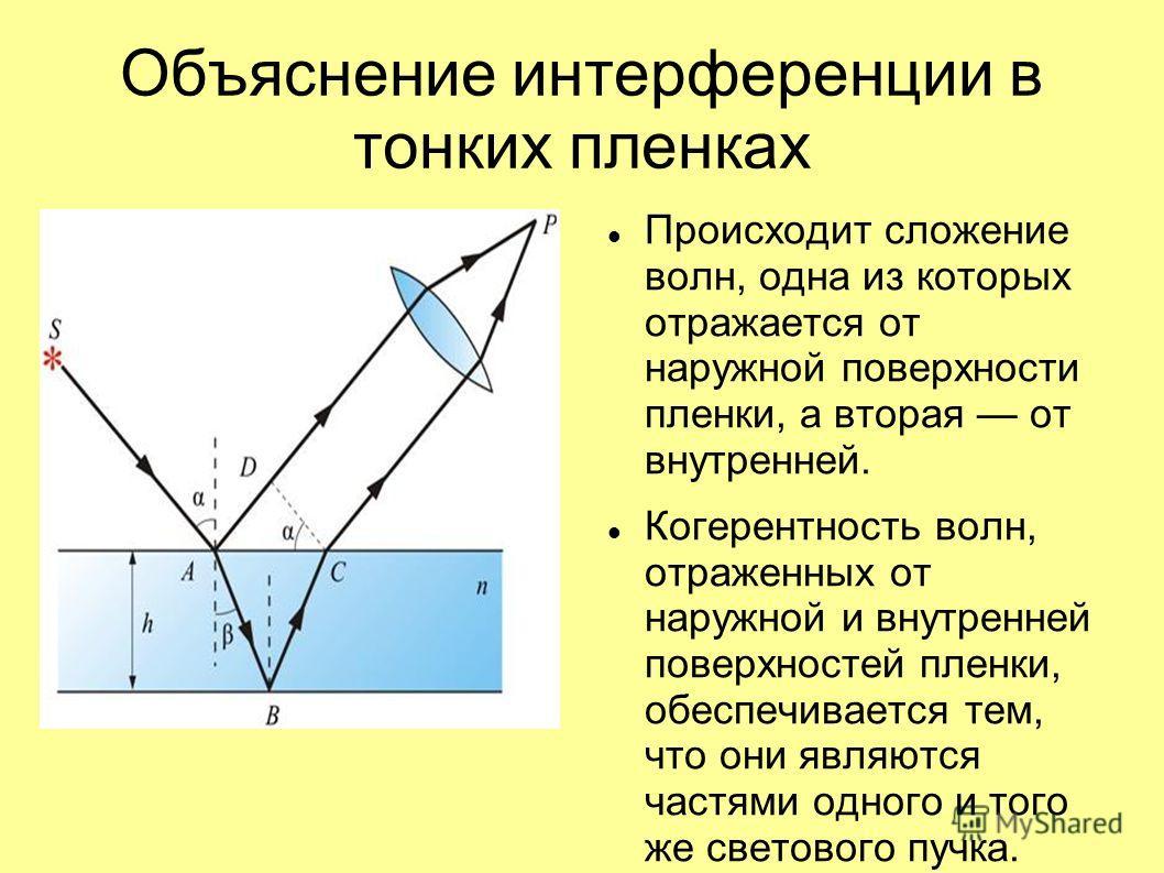 Объяснение интерференции в тонких пленках Происходит сложение волн, одна из которых отражается от наружной поверхности пленки, а вторая от внутренней. Когерентность волн, отраженных от наружной и внутренней поверхностей пленки, обеспечивается тем, чт