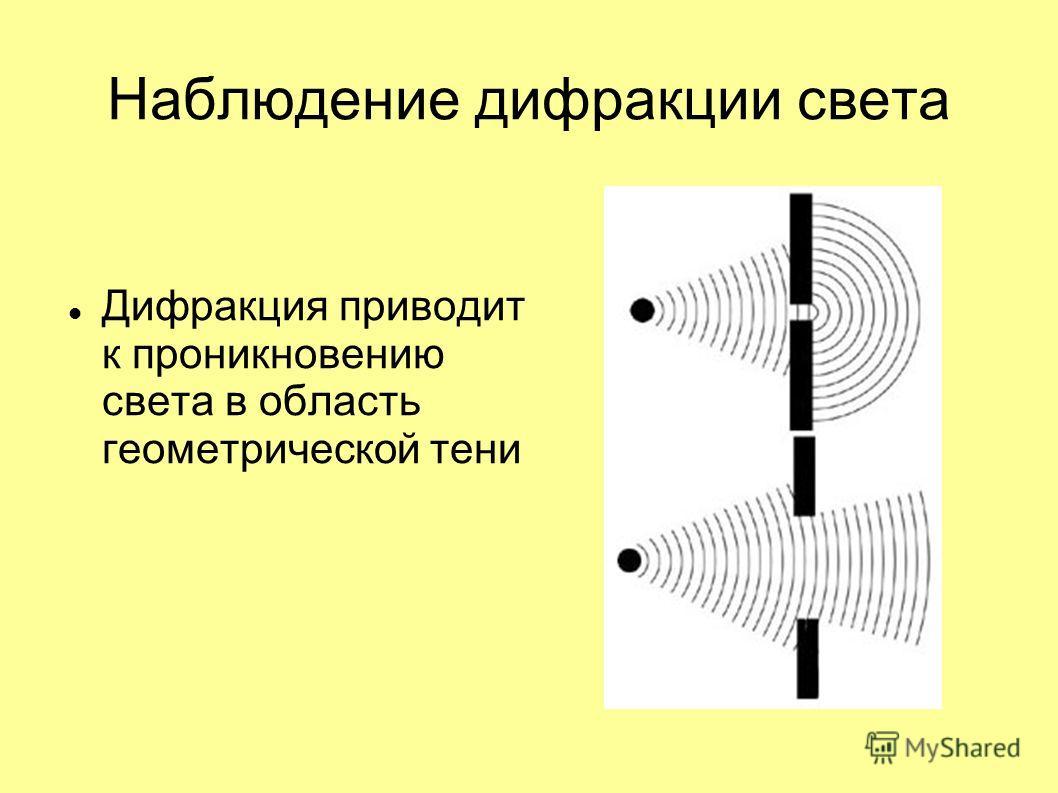 Наблюдение дифракции света Дифракция приводит к проникновению света в область геометрической тени