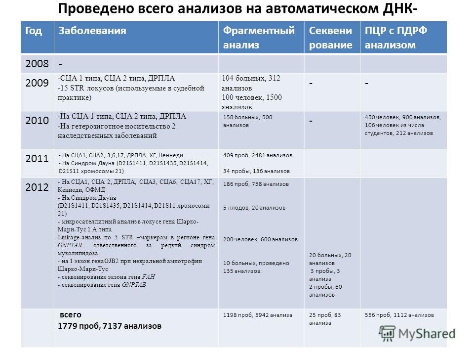 Проведено всего анализов на автоматическом ДНК- секвенаторе в рамках НОЦ ГодЗаболеванияФрагментный анализ Секвени рование ПЦР с ПДРФ анализом 2008- 2009 -СЦА 1 типа, СЦА 2 типа, ДРПЛА -15 STR локусов (используемые в судебной практике) 104 больных, 31